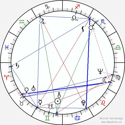 Emília Došeková wikipedie wiki 2018, 2019 horoskop