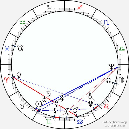 Emília Vášáryová wikipedie wiki 2018, 2019 horoskop