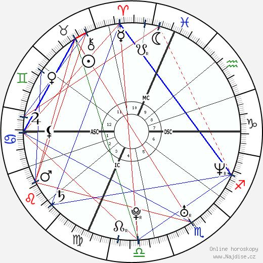 Emilie Dervilliers wikipedie wiki 2017, 2018 horoskop