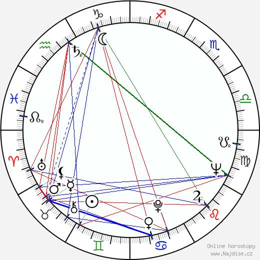 Emilija Radeva wikipedie wiki 2018, 2019 horoskop