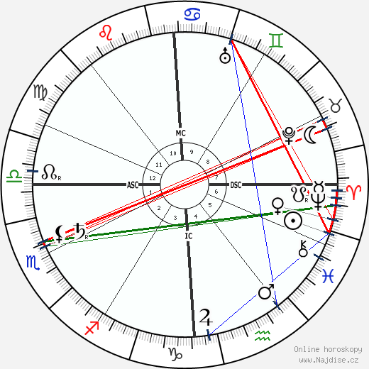Emilio De Bono wikipedie wiki 2018, 2019 horoskop