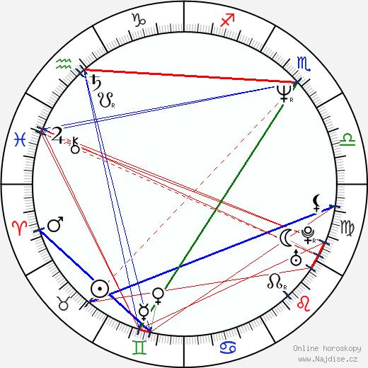 Emilio Estevez wikipedie wiki 2020, 2021 horoskop