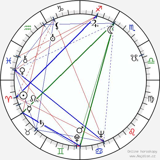 Emilio Tuero wikipedie wiki 2018, 2019 horoskop