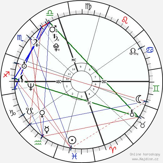 Emily a Francesca Selvaggio wikipedie wiki 2018, 2019 horoskop