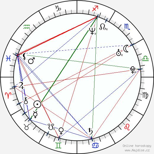 Emily Bergl wikipedie wiki 2020, 2021 horoskop