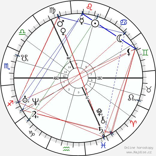 Emily Brontë wikipedie wiki 2020, 2021 horoskop