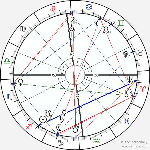 Emily Carr wikipedie wiki 2017, 2018 horoskop