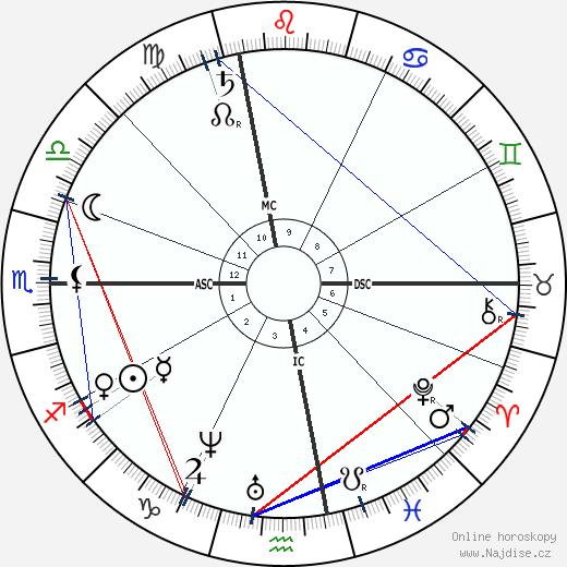 Emily Dickinson wikipedie wiki 2020, 2021 horoskop