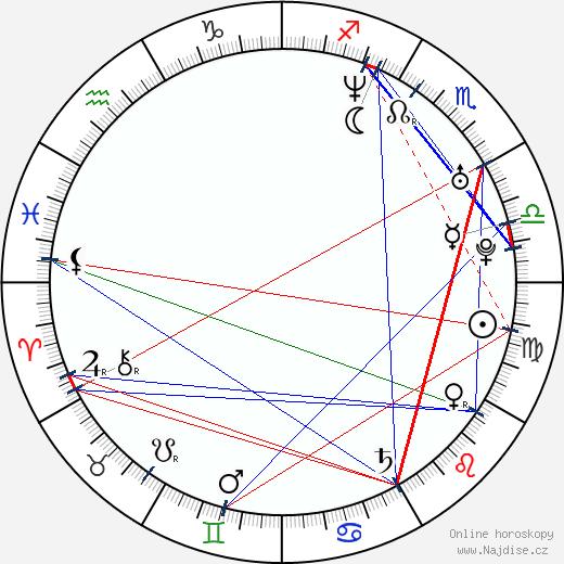 Emily Haack wikipedie wiki 2017, 2018 horoskop