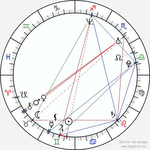 Emily Harrison wikipedie wiki 2018, 2019 horoskop