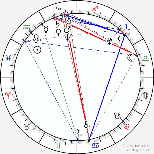 Emily Mae Young wikipedie wiki 2017, 2018 horoskop