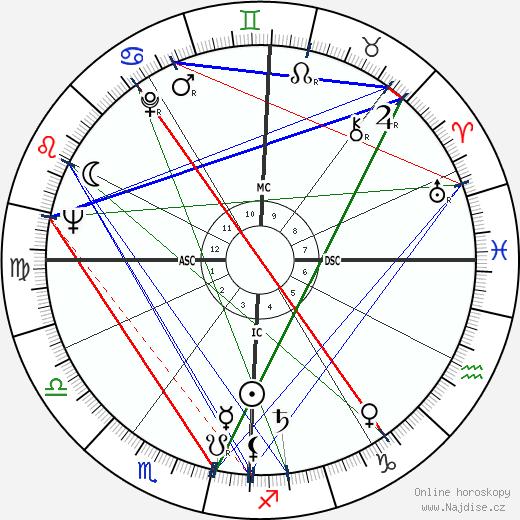 Emily McLaughlin wikipedie wiki 2017, 2018 horoskop