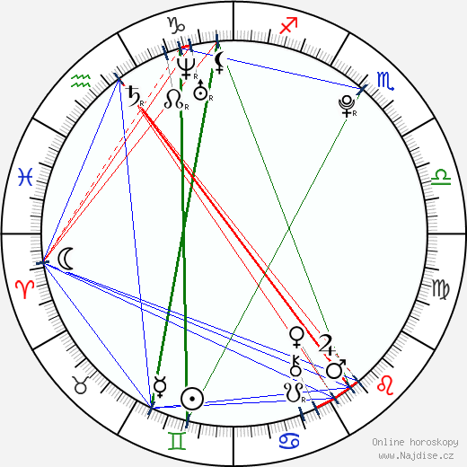 Emily Ratajkowski wikipedie wiki 2017, 2018 horoskop