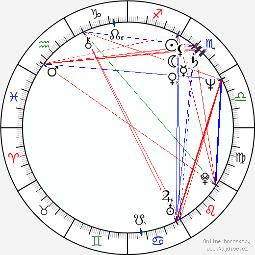 Emir Kusturica wikipedie wiki 2018, 2019 horoskop