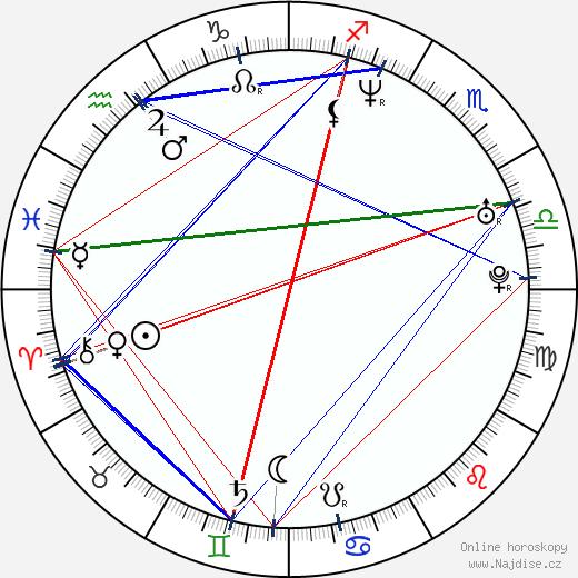 Emma Caulfield wikipedie wiki 2019, 2020 horoskop
