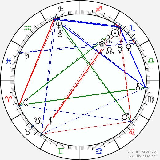 Emma Dumont wikipedie wiki 2019, 2020 horoskop