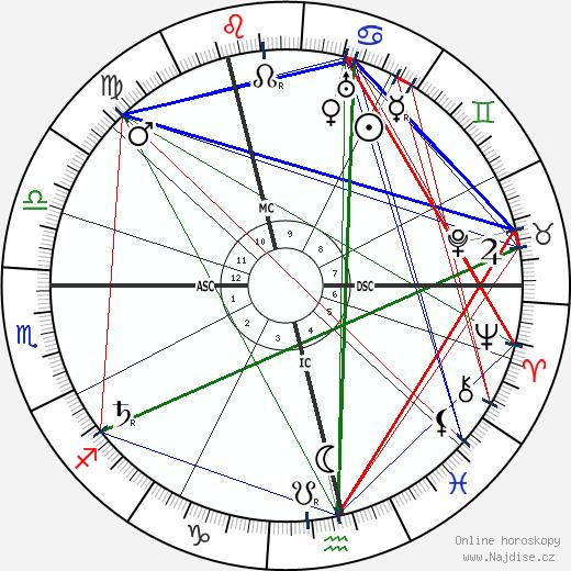Emma Goldman wikipedie wiki 2018, 2019 horoskop