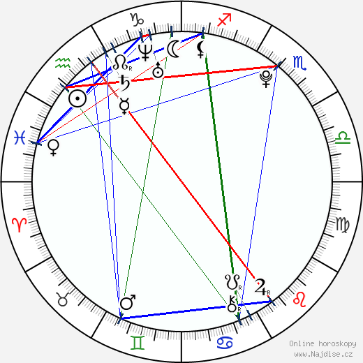 Emma Roberts wikipedie wiki 2018, 2019 horoskop
