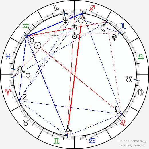 Emma Smetana wikipedie wiki 2018, 2019 horoskop