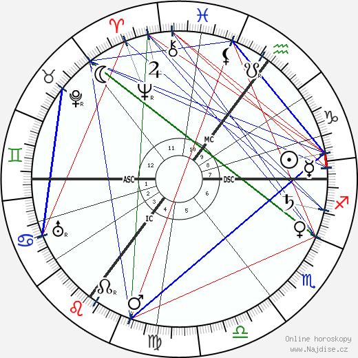 Emmanuel Lasker wikipedie wiki 2019, 2020 horoskop