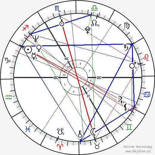 Emmanuel Macron wikipedie wiki 2018, 2019 horoskop