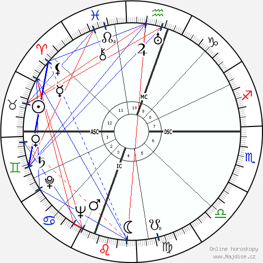 Emmanuel Roblès wikipedie wiki 2020, 2021 horoskop