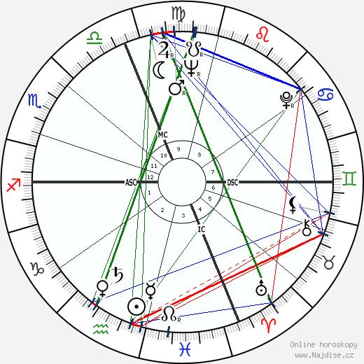 Emmanuel Ungaro wikipedie wiki 2018, 2019 horoskop