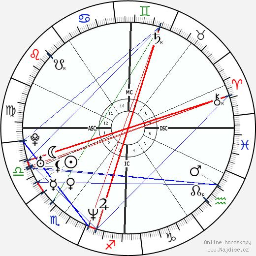 Emmanuelle Laborit wikipedie wiki 2019, 2020 horoskop