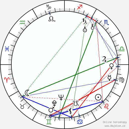 Emmanuil Saveljevič Geller wikipedie wiki 2018, 2019 horoskop