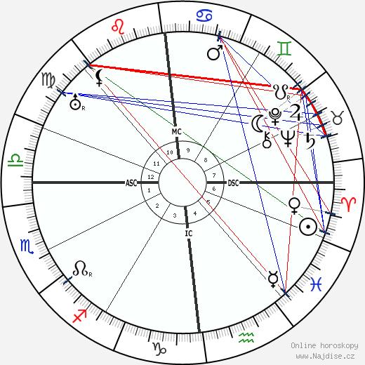Emmy Noether wikipedie wiki 2019, 2020 horoskop