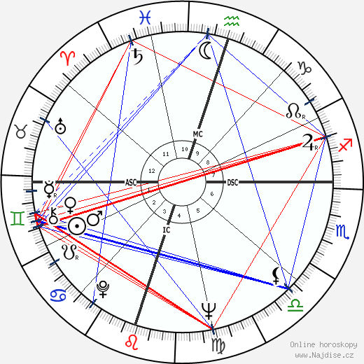 Ena Stanley wikipedie wiki 2017, 2018 horoskop