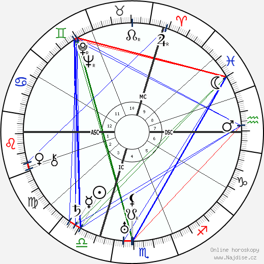 Engelbert Dollfuss wikipedie wiki 2019, 2020 horoskop