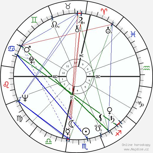 Ennio Morricone wikipedie wiki 2018, 2019 horoskop
