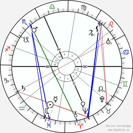 Enrico Caruso wikipedie wiki 2018, 2019 horoskop