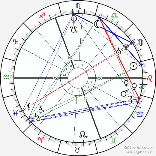 Enrico Letta wikipedie wiki 2019, 2020 horoskop