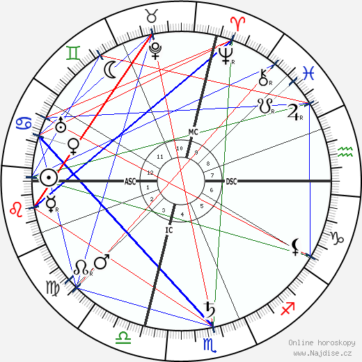 Enrique Granados wikipedie wiki 2019, 2020 horoskop