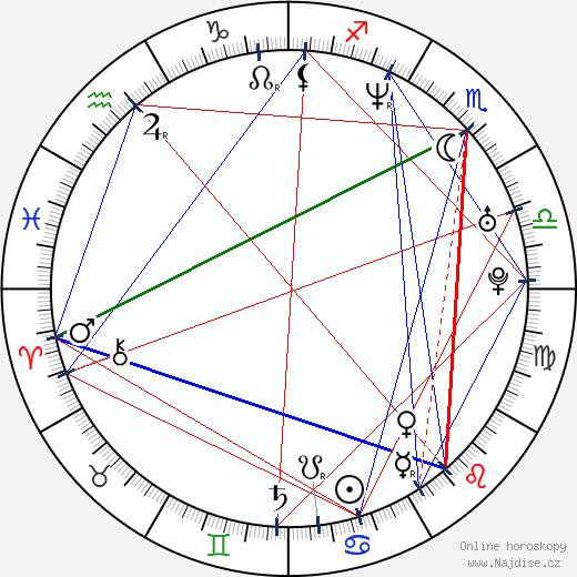 Enrique Murciano wikipedie wiki 2020, 2021 horoskop