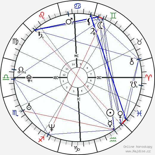 Enza Sambataro wikipedie wiki 2017, 2018 horoskop