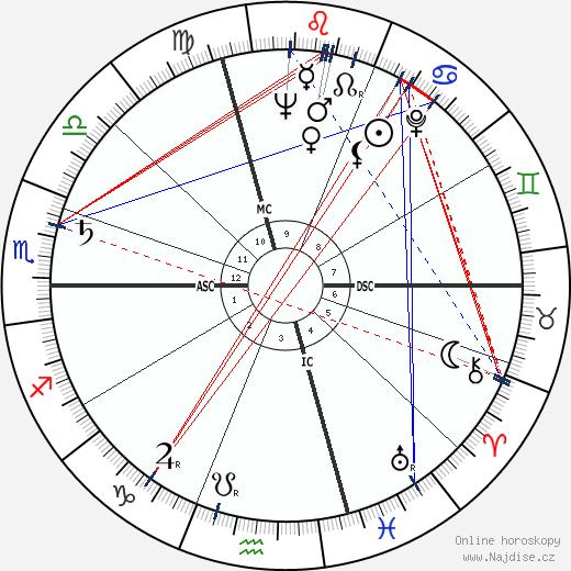 Enzo Menegotti wikipedie wiki 2018, 2019 horoskop