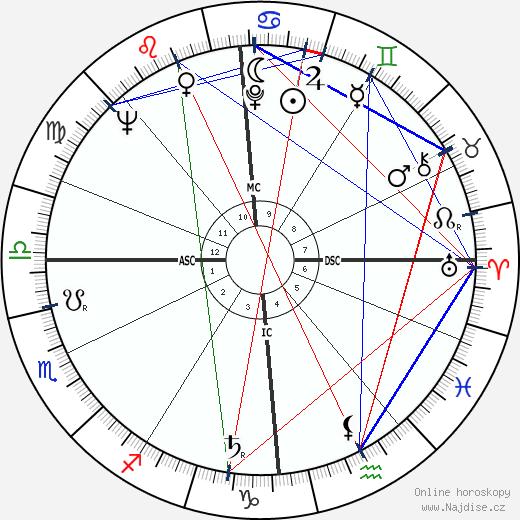 Erain Noppe wikipedie wiki 2017, 2018 horoskop
