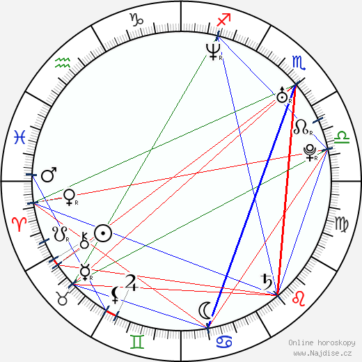 Eric Balfour wikipedie wiki 2017, 2018 horoskop