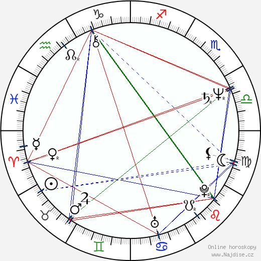 Eric Bogosian wikipedie wiki 2018, 2019 horoskop
