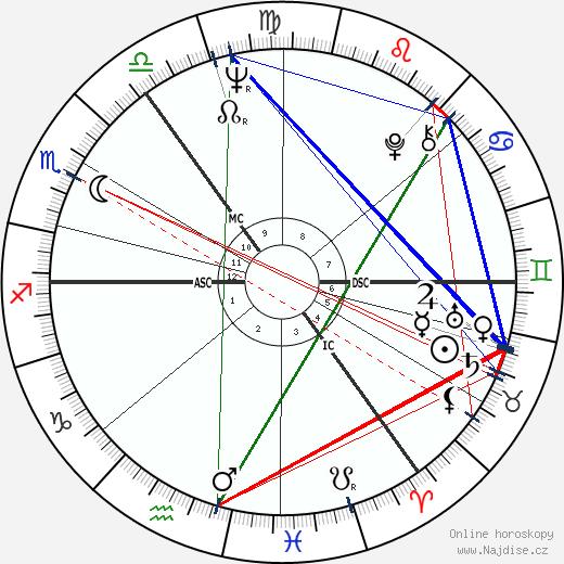 Eric Burdon wikipedie wiki 2017, 2018 horoskop