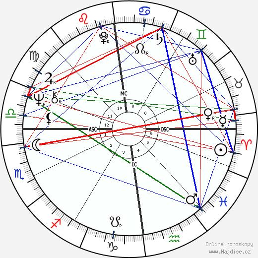 Eric Clapton wikipedie wiki 2019, 2020 horoskop
