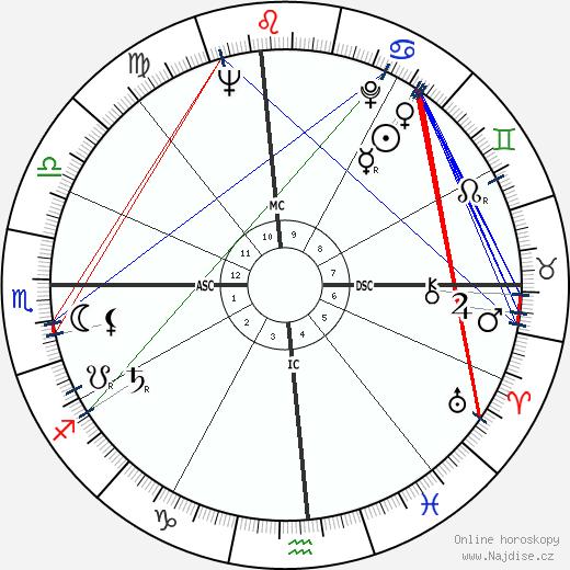 Eric Dolphy wikipedie wiki 2017, 2018 horoskop