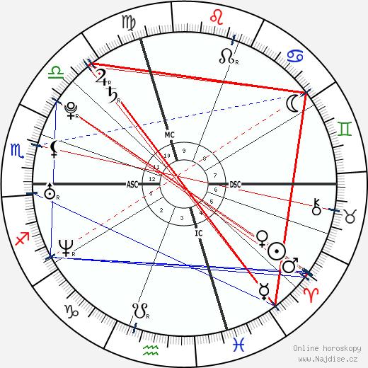 Eric Harris wikipedie wiki 2019, 2020 horoskop