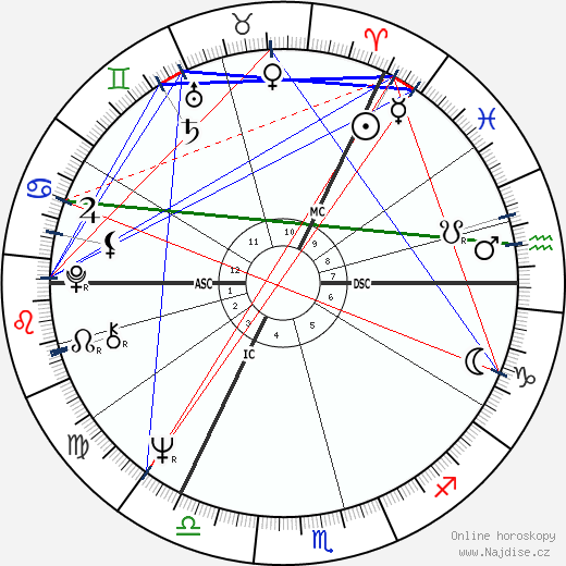Eric Idle wikipedie wiki 2018, 2019 horoskop
