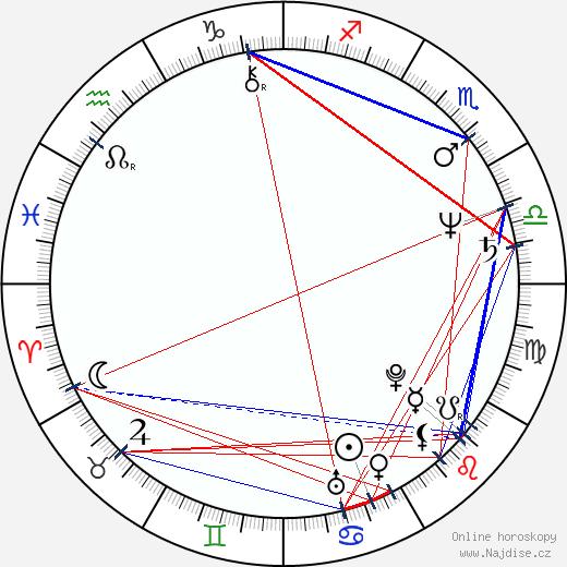Eric Laneuville wikipedie wiki 2020, 2021 horoskop