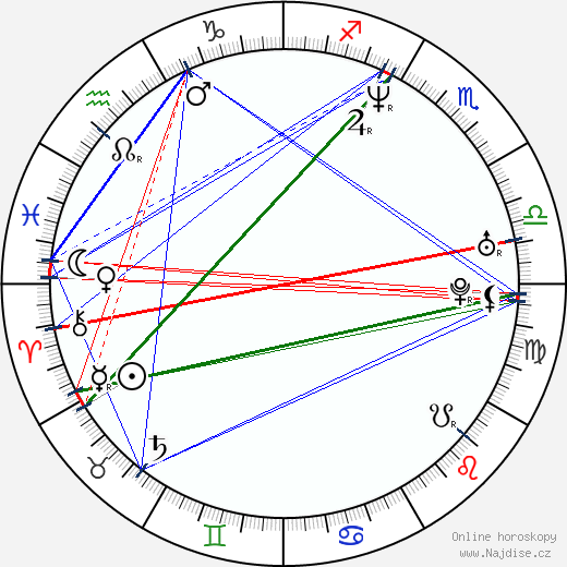 Eric Mabius wikipedie wiki 2017, 2018 horoskop