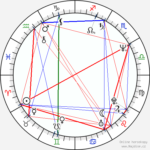 Eric Roberts wikipedie wiki 2018, 2019 horoskop